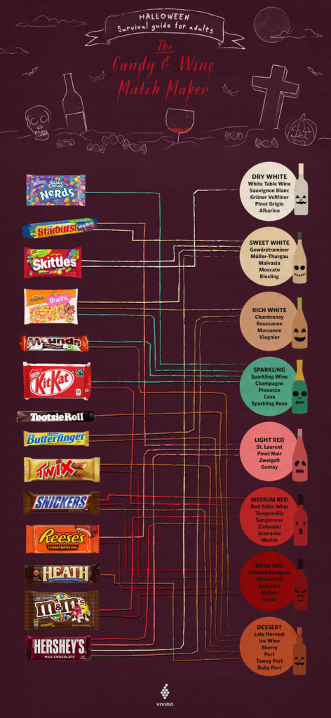 Here's the Mental Floss chart we sacrificed our taste buds to.